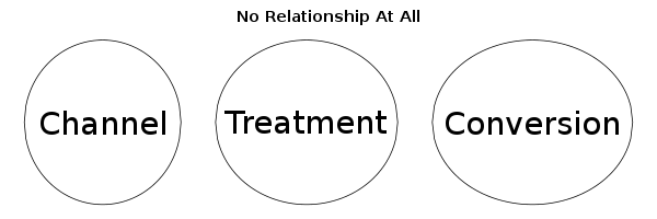 2013-07-19-no-relationship.png